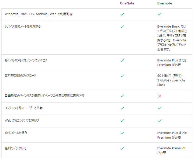 evernote onenote比較