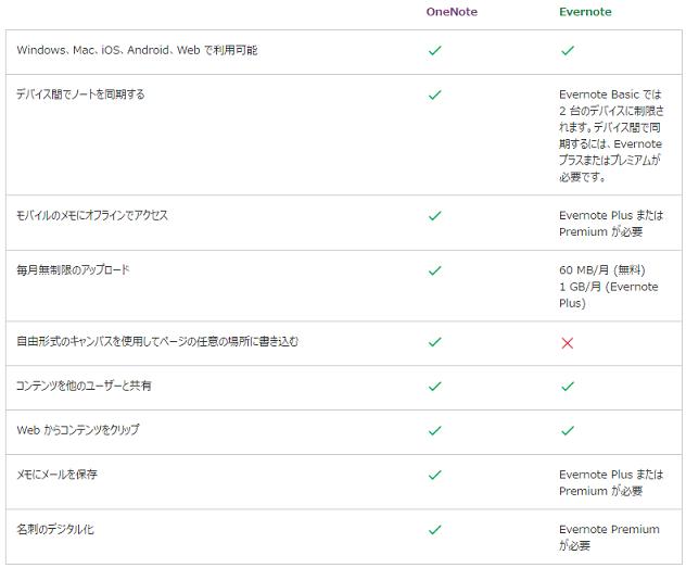 Evernoteプレミアムの無料期間終了メールが来た!OneNoteに乗り換える?