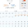 梅雨やゲリラ豪雨に備えよう!日本気象協会のtenki.jpアプリの天気情報が見やすくておすすめ!